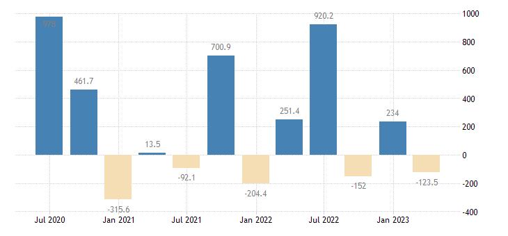 slovakia balance of payments financial account net on reserve assets eurostat data