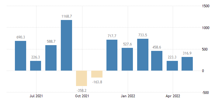 slovakia balance of payments financial account on portfolio investment eurostat data