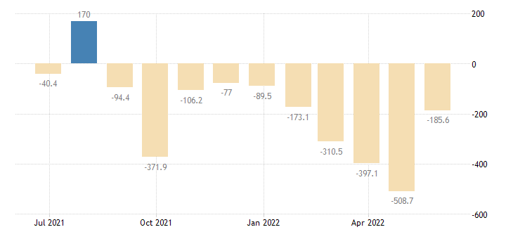 slovakia balance of trade eurostat data
