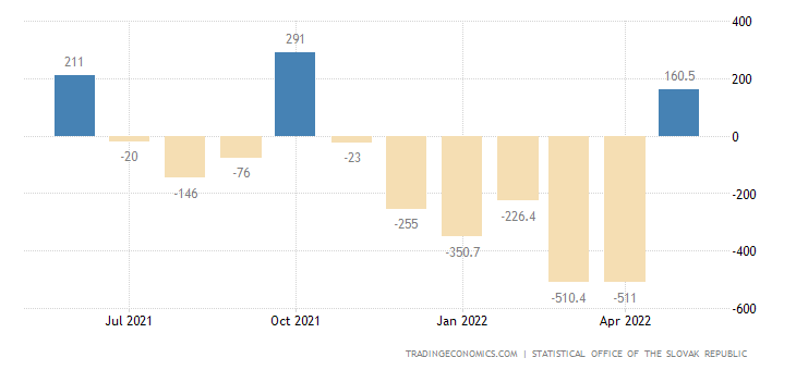 Slovakia Balance of Trade