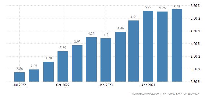 Slovakia Bank Lending Rate