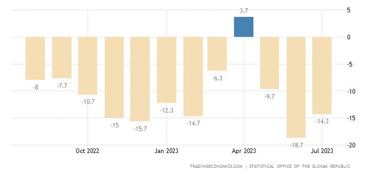 Slovakia Business Confidence