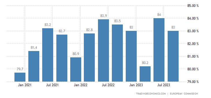Slovakia Capacity Utilization