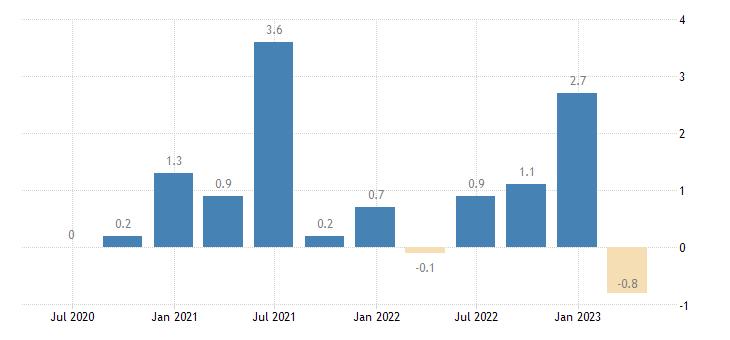 slovakia capital account eurostat data