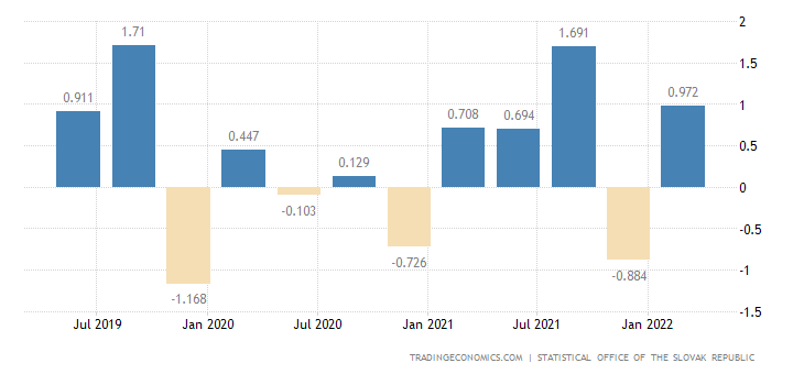 Slovakia Changes In Inventories