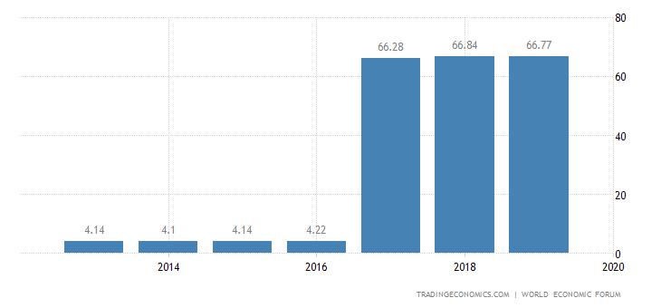 Slovakia Competitiveness Index