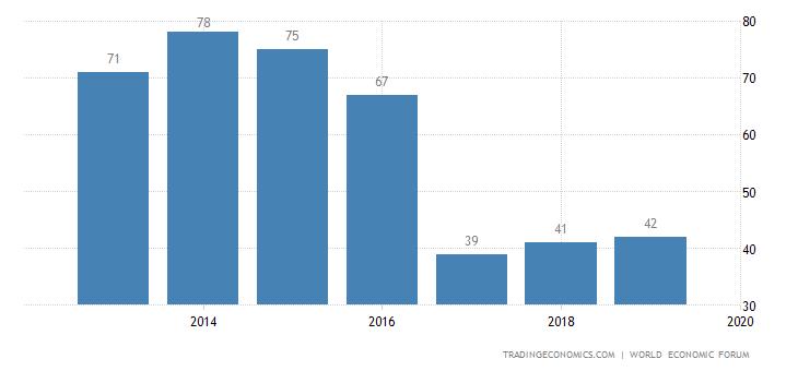 Slovakia Competitiveness Rank