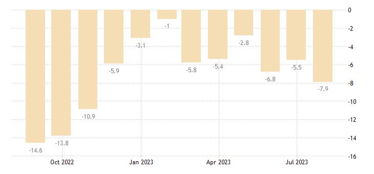 slovakia construction confidence indicator eurostat data