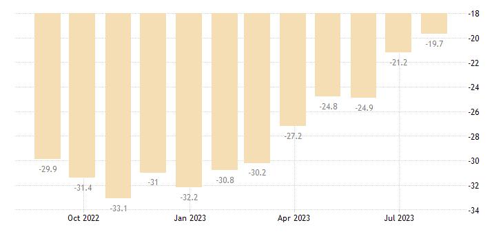 slovakia consumer confidence indicator eurostat data