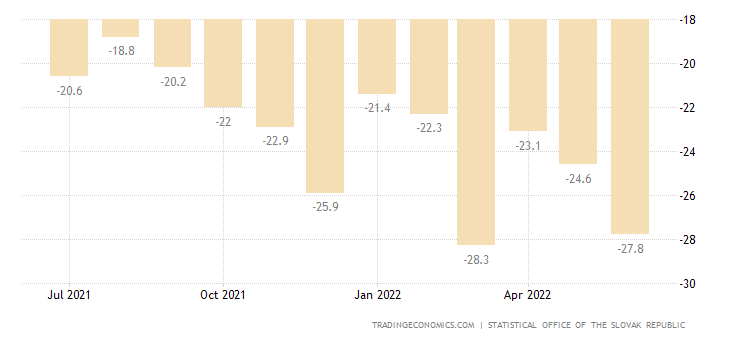 Slovakia Consumer Confidence