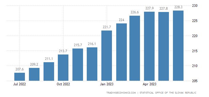Slovakia Consumer Price Index (CPI)