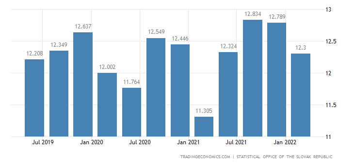 Slovakia Consumer Spending