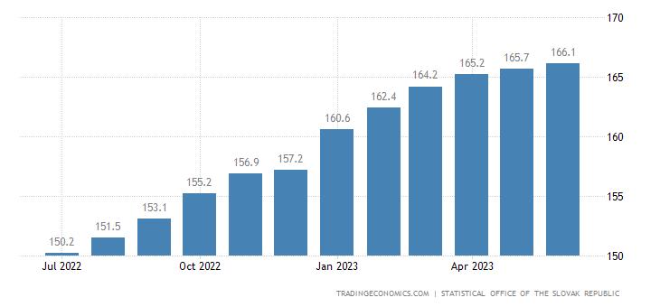 Slovakia Core Consumer Prices