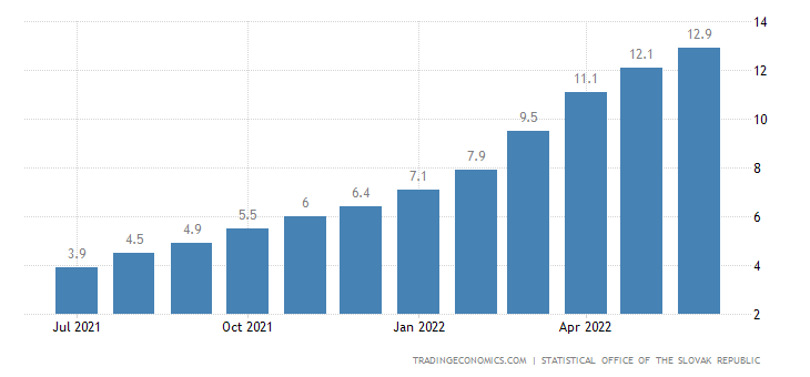 Slovakia Core Inflation Rate