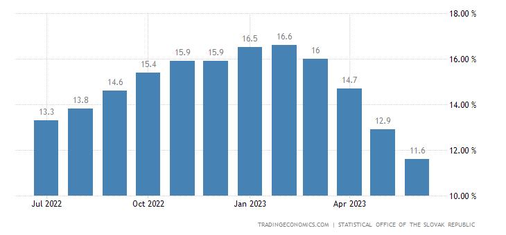 Slovakia Core Inflation Rate