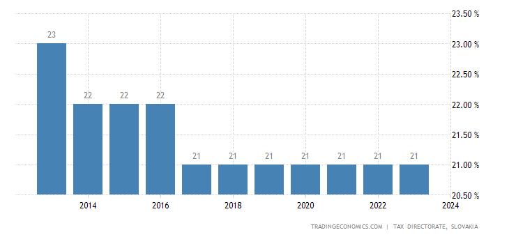 Slovakia Corporate Tax Rate
