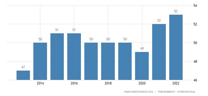 Slovakia Corruption Index