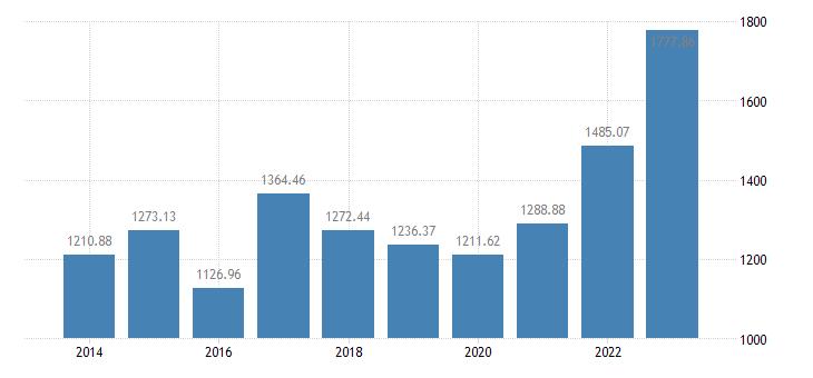 slovakia crop output production value at basic price eurostat data