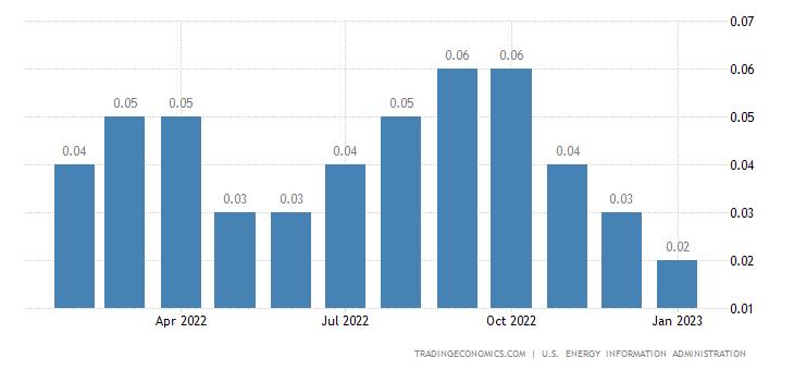 Slovakia Crude Oil Production