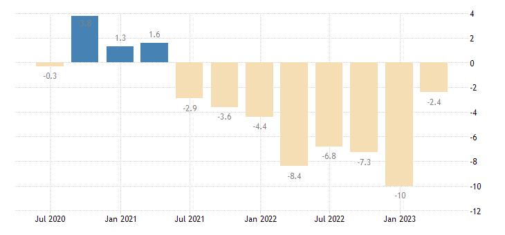 slovakia current account balance eurostat data