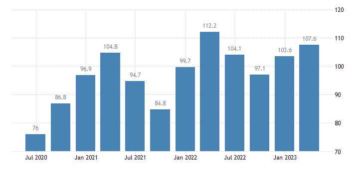 slovakia current account credit eurostat data