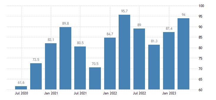 slovakia current account credit on goods eurostat data