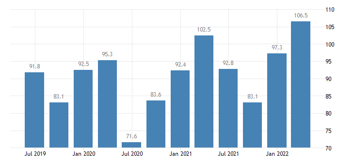 slovakia current account credit on goods services eurostat data