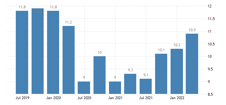 slovakia current account credit on services eurostat data