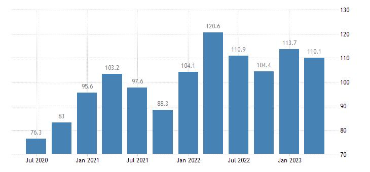 slovakia current account debit eurostat data
