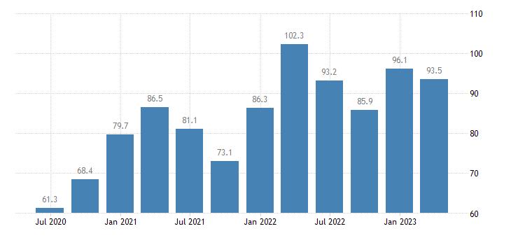 slovakia current account debit on goods eurostat data