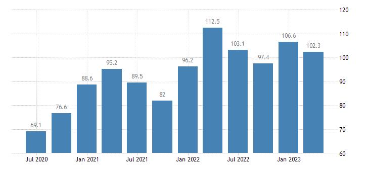 slovakia current account debit on goods services eurostat data