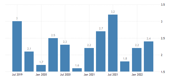 slovakia current account debit on secondary income eurostat data
