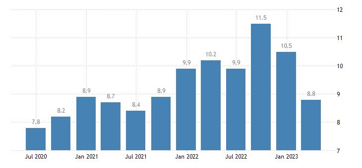 slovakia current account debit on services eurostat data