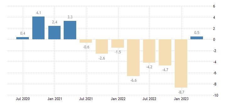 slovakia current account net balance on goods eurostat data