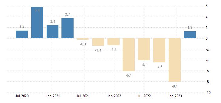 slovakia current account net balance on goods services eurostat data