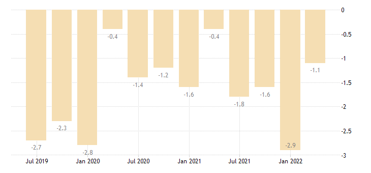 slovakia current account net balance on primary income eurostat data