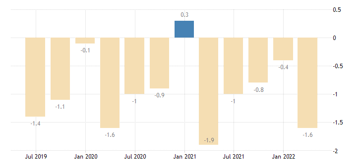 slovakia current account net balance on secondary income eurostat data