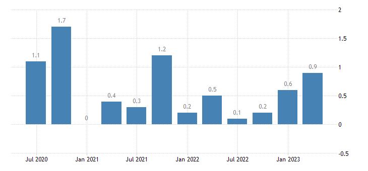 slovakia current account net balance on services eurostat data