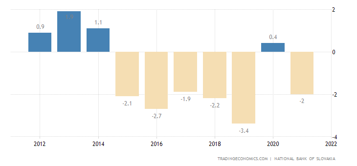 Slovakia Current Account to GDP