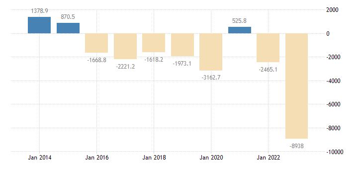 slovakia current account transactions on balance eurostat data