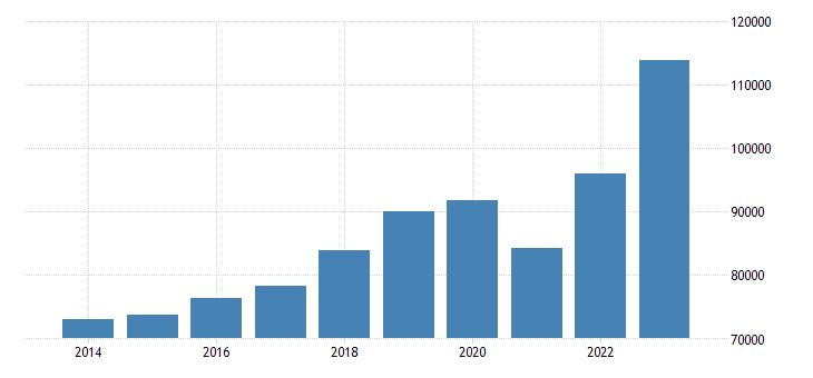 slovakia current account transactions on credit eurostat data