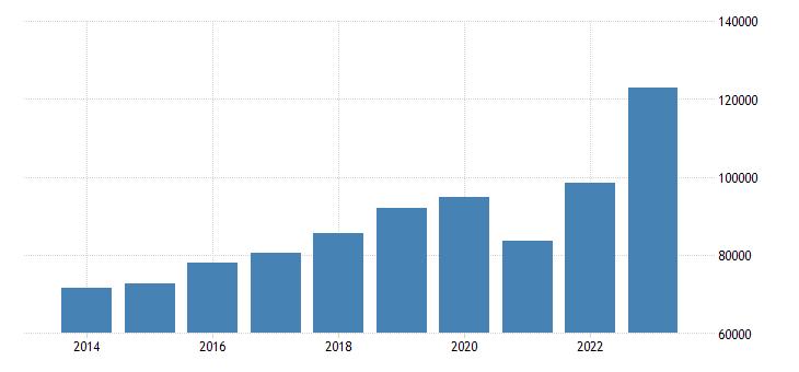 slovakia current account transactions on debit eurostat data
