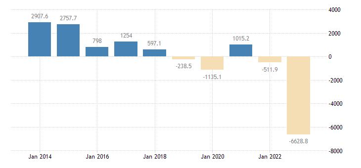 slovakia current account transactions on goods balance eurostat data