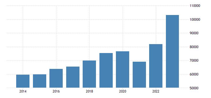 slovakia current account transactions on goods debit eurostat data