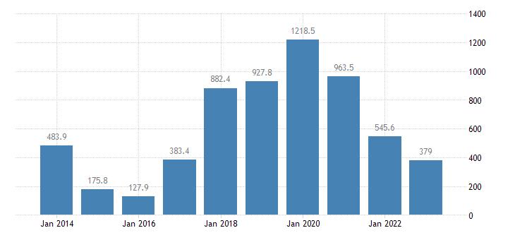 slovakia current account transactions on services balance eurostat data