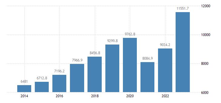 slovakia current account transactions on services debit eurostat data