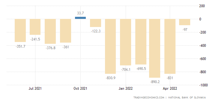 Slovakia Current Account