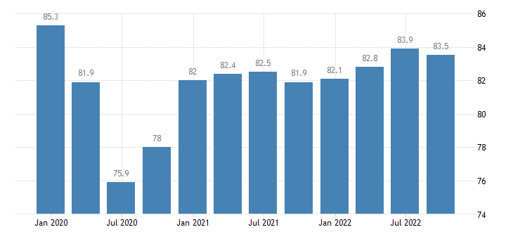 slovakia current level of capacity utilization in manufacturing industry eurostat data