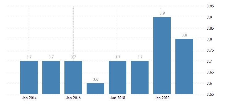 slovakia depth of material deprivation eurostat data