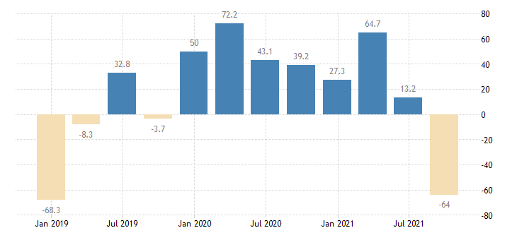 slovakia direct investment abroad financial account equity eurostat data